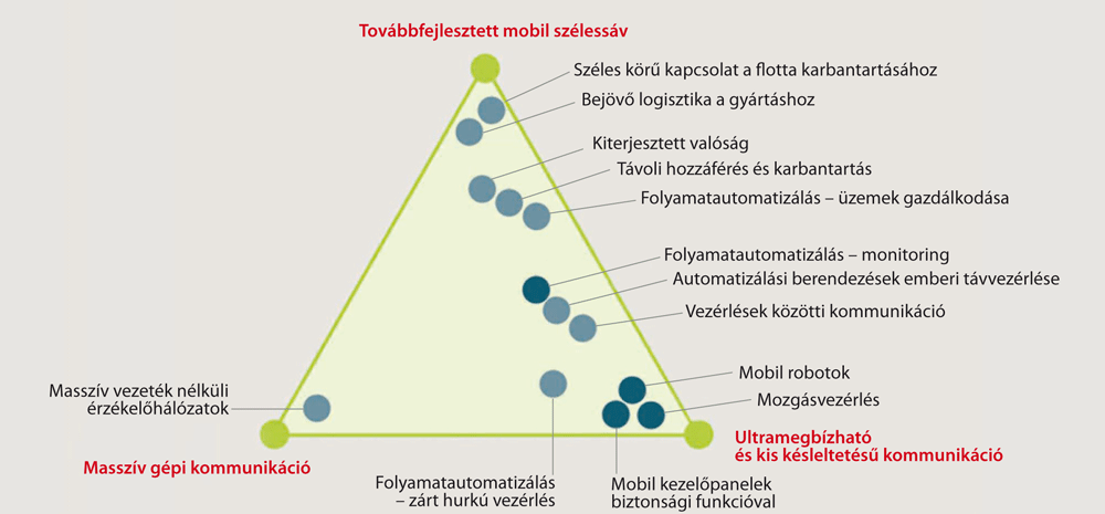 kommunikációs hálózati bevételek