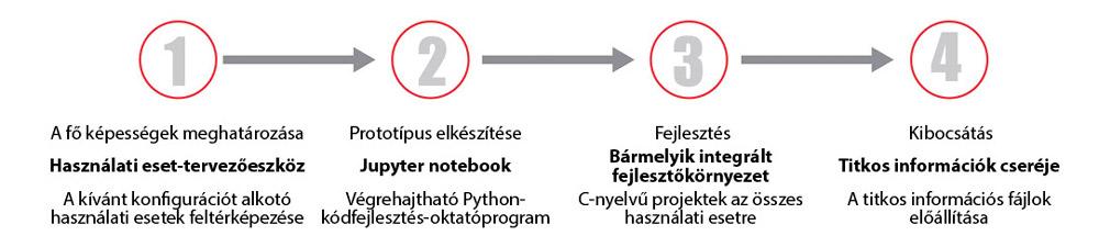 kibocsátói opció egyszerű szavakkal)