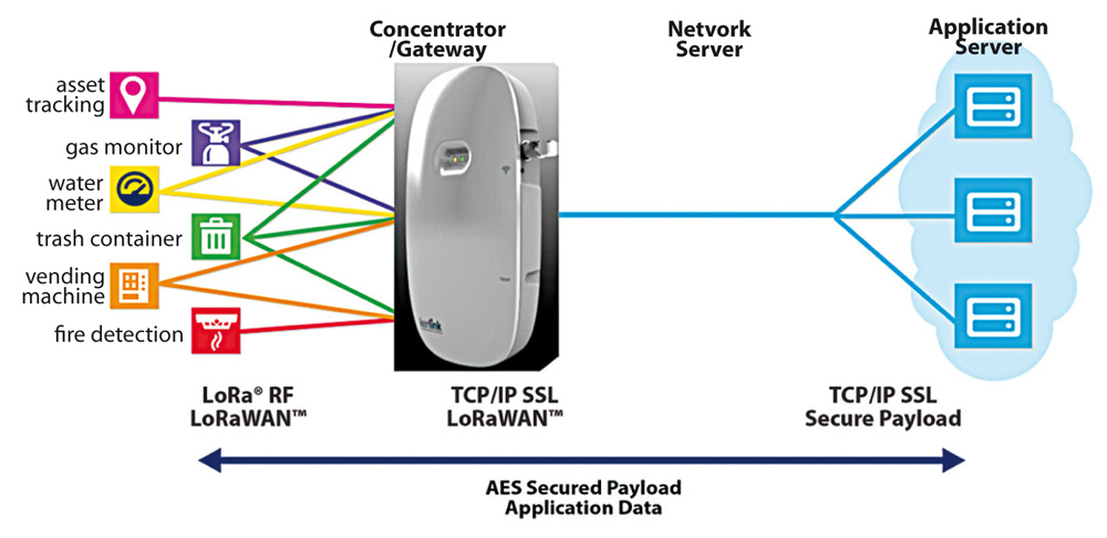 SBControls LoRaWan 1